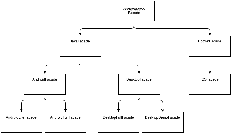 Developing multi platform games in libgdx imakegames note that the classes dotnetfacade and iosfacade are implemented in c during the build process for ios the java interface is also made available as a ccuart Images