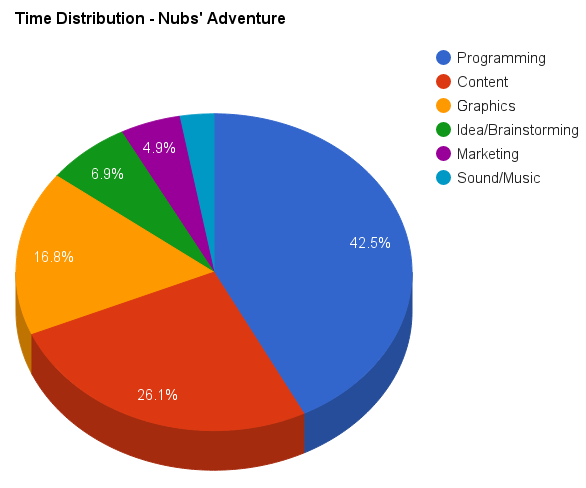 Time distribution for Nubs' Adventure